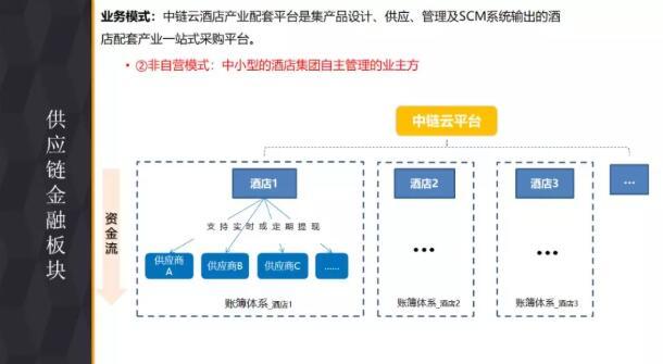 供应链金融板块的部分PPT内容 2.jpg