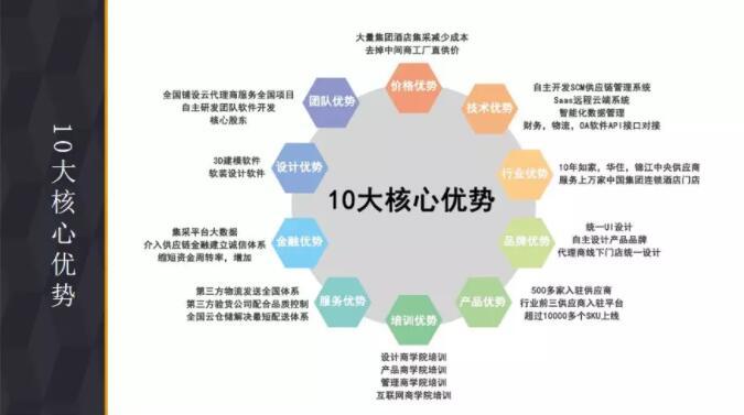中链云10大核心优势.jpg