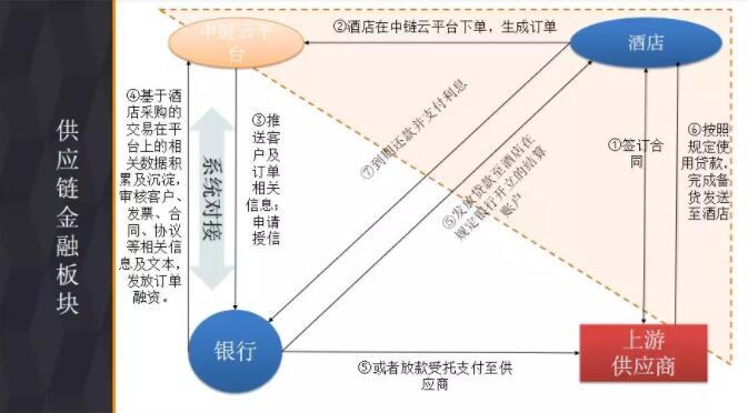 中链云平台供应链金融版块介绍2.jpg